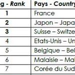 El ranking de puntuaciones finales de la CMP 2017