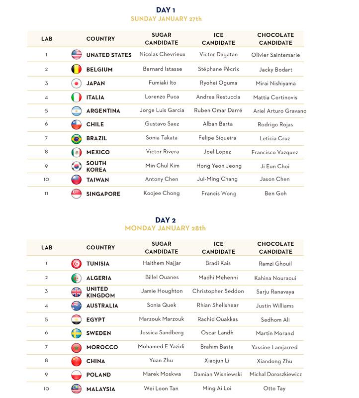 lista de participantes de la Coupe du Monde de la Pâtisserie