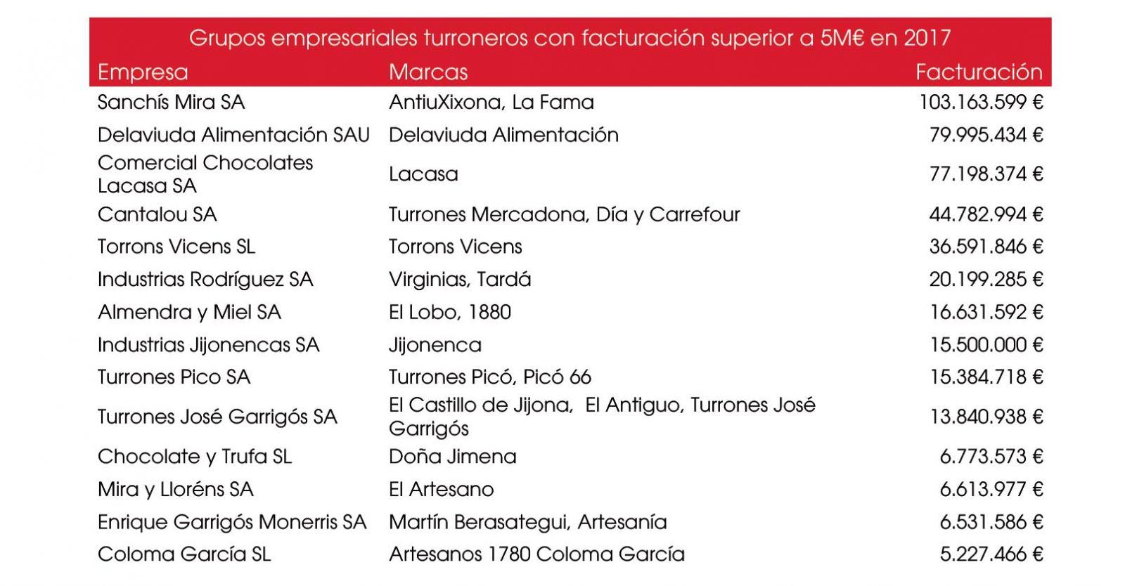 cifras de facturación principales fabricantes de turrón