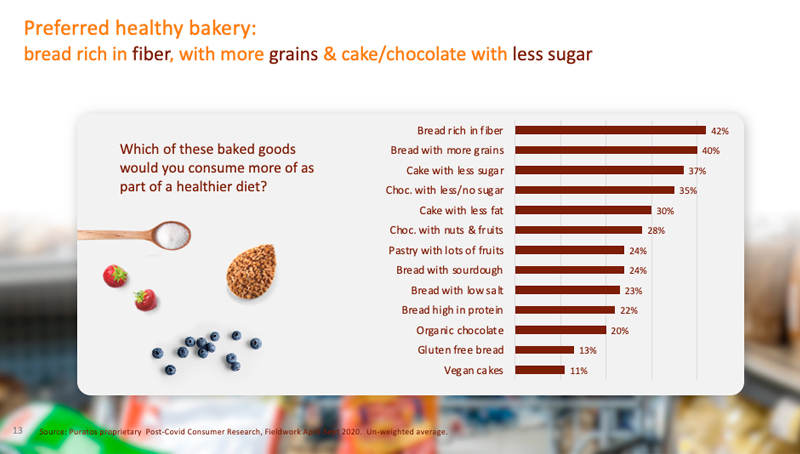 La fibra y la reducción de azúcares entre las preferencias del consumidor en los 13 países sondeados