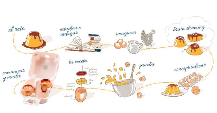 Boceto del proceso creativo del equipo I+Desserts