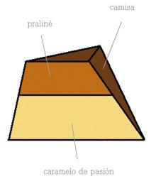 Estructura del bombón