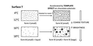 Imagen de Los cristales que forma el chocolate efecto terciopelo en un estudio científico