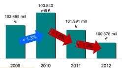 Imagen de El gasto en alimentación doméstica resiste en 2012 mientras la restauración sigue cayendo