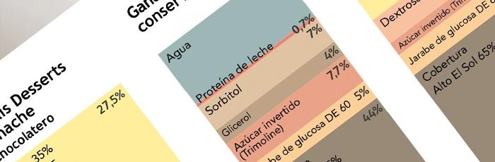Una nueva mirada a las ganaches por Ramon Morató, las fórmulas